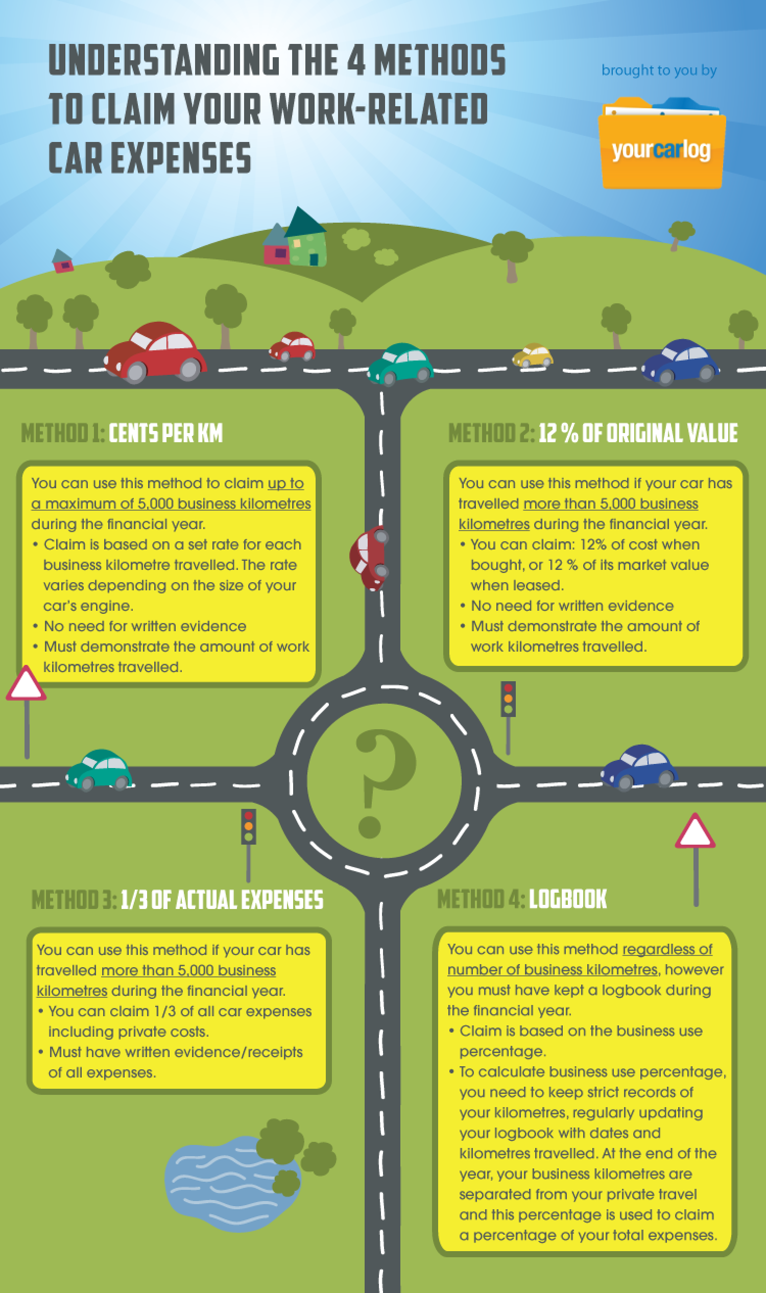 4 Methods to Claim Work Related Car Expenses Infographic