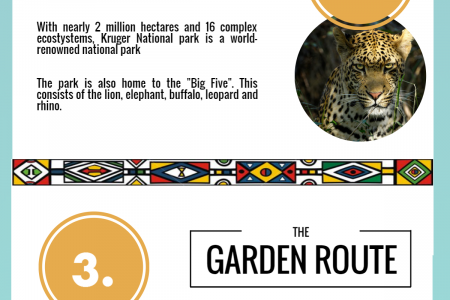 4 Must See South African Destinations Infographic