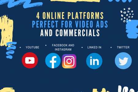 4 Online Platforms Perfect For Video Ads and Commercials Infographic