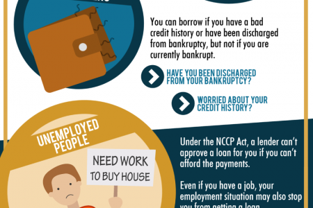 4 People Who Will Never Get A Home Loan Infographic