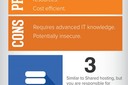 4 Popular Types of Web Hosting Services Infographic