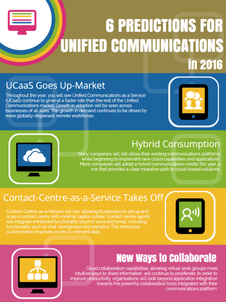 4 Predictions for Unified Communications in 2016 Infographic