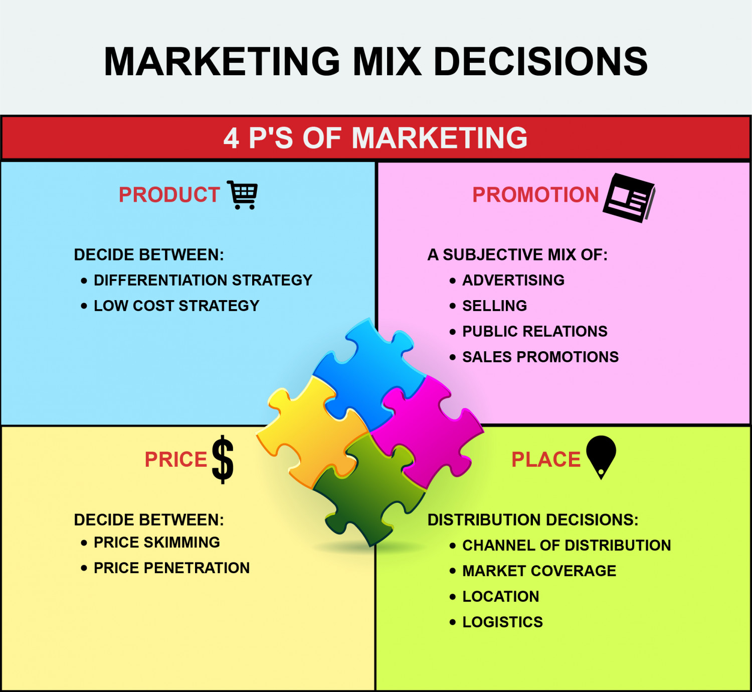 4ps marketing What are the 'four ps' the four ps are the categories involved in the marketing of a good or service, and they include product, price, place and promotion often referred to as the marketing mix.