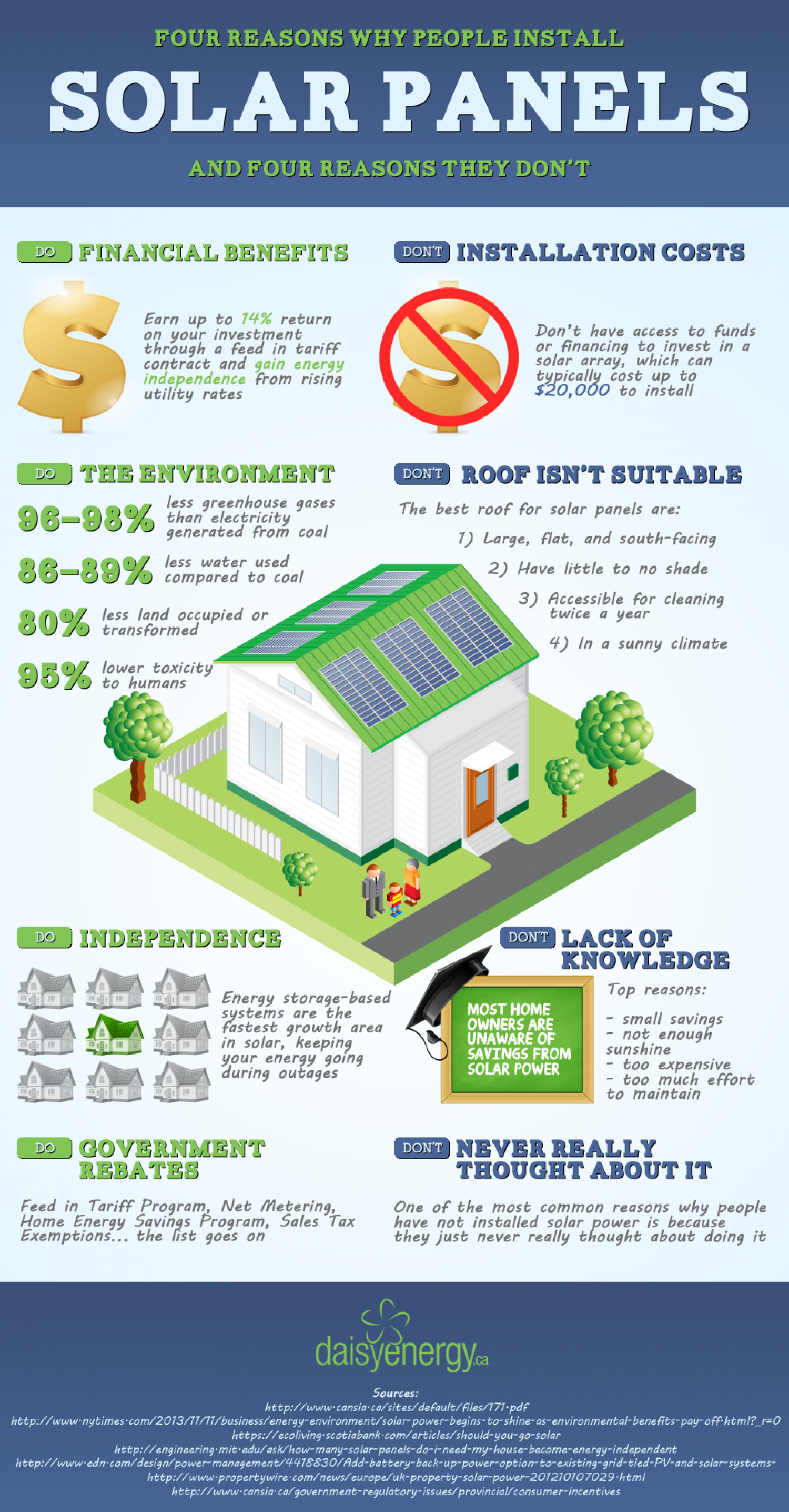 4 reasons why people do don 39 t install solar panels Benefits of going solar