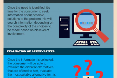 4 Stages Of Consumer Decision Making Process Infographic