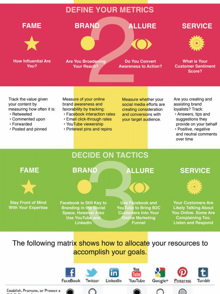 4 Steps To A Social Media Strategy Infographic