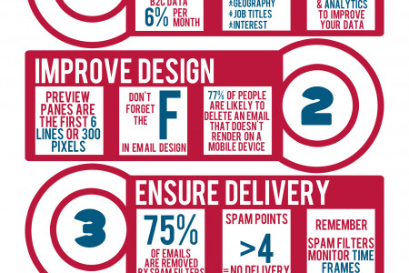 4 Steps to Effective Email Marketing Infographic