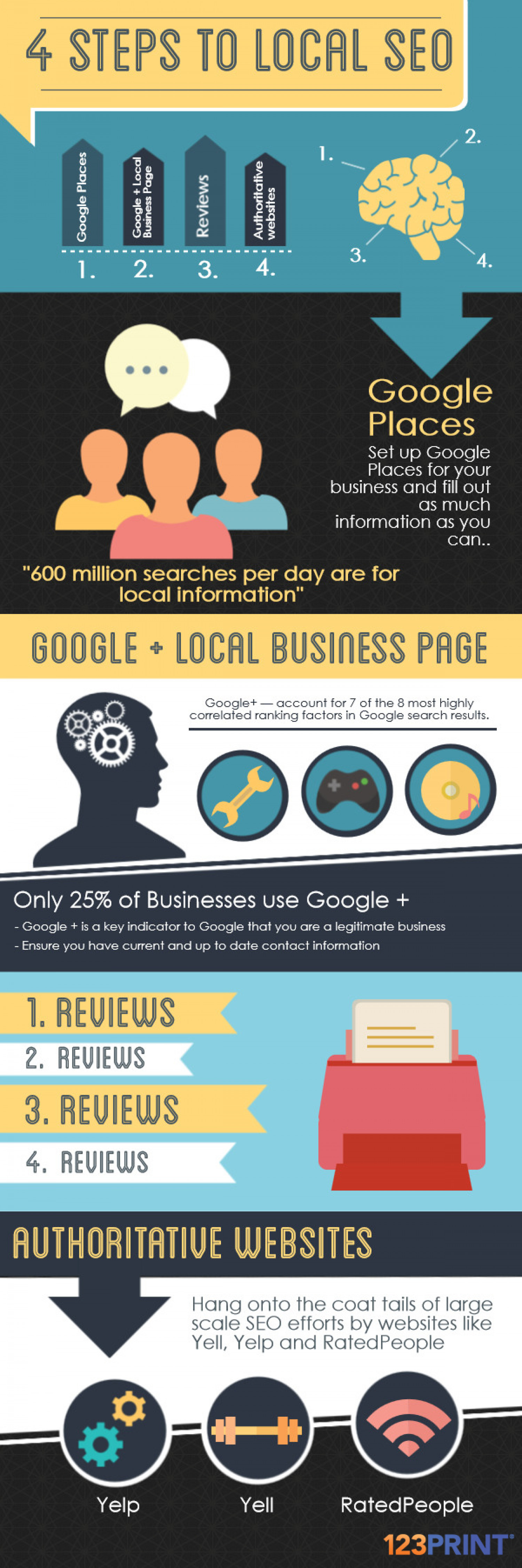 4 Steps to Local SEO Infographic