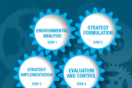 4 Steps to strategic management Infographic
