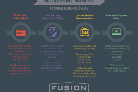 4 Sure-Fire Ways to Successfully Market Your Business to Digital Audiences Online Infographic