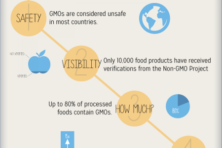 4 Things to know about GMOs Infographic