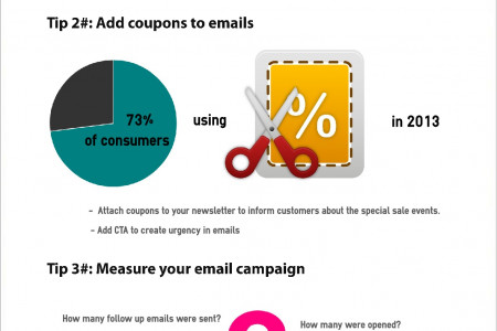 4 tips to improve Ecommerce Follow up Email Strategy Infographic