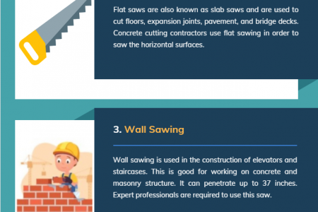 4 Types Of Concrete Cutting Services Infographic