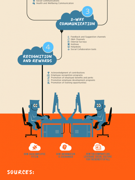 4 Types of Employee Engagement Communication Infographic