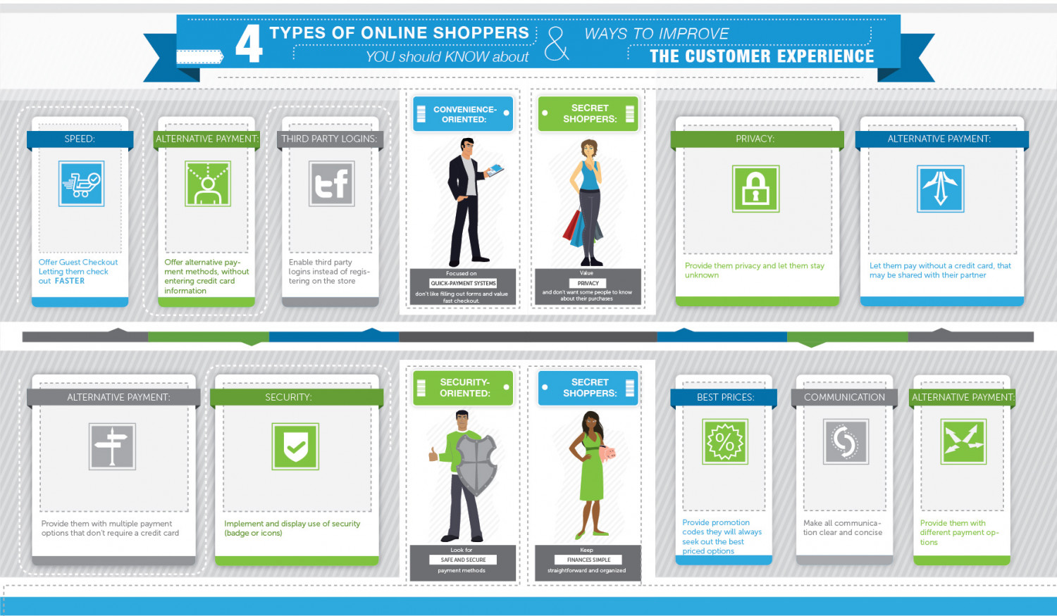 4 Types of Online Shoppers Infographic