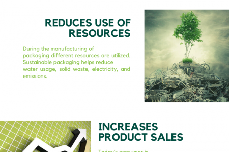 4 Unbelievable Facts of Sustainable Packaging Infographic