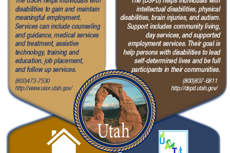 4 Valuable Utah Resources for People with Disabilities Infographic
