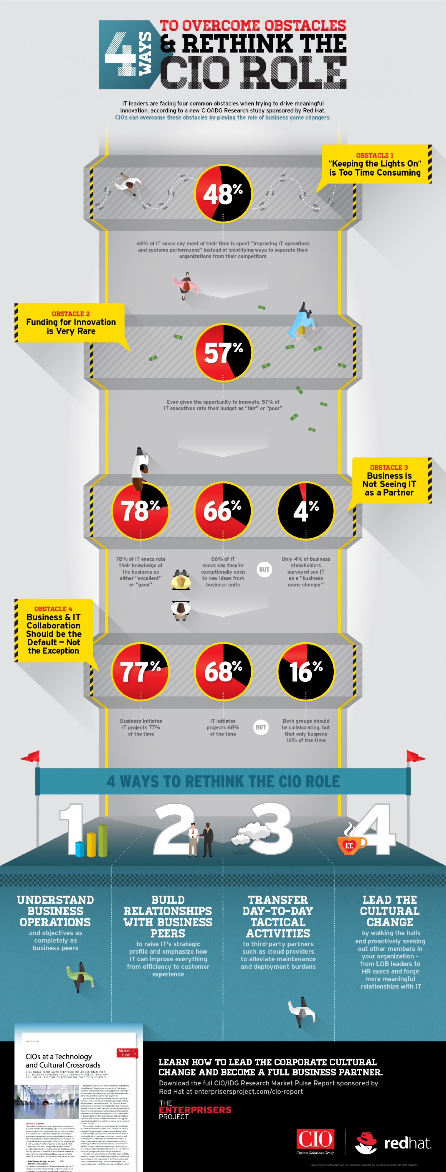 4 Ways to Overcome Obstacles and Rethink the CIO Role Infographic