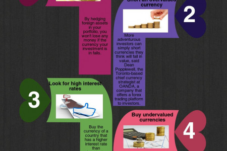 4 ways to protect yourself from foreign currency risk – Forex Rates Infographic
