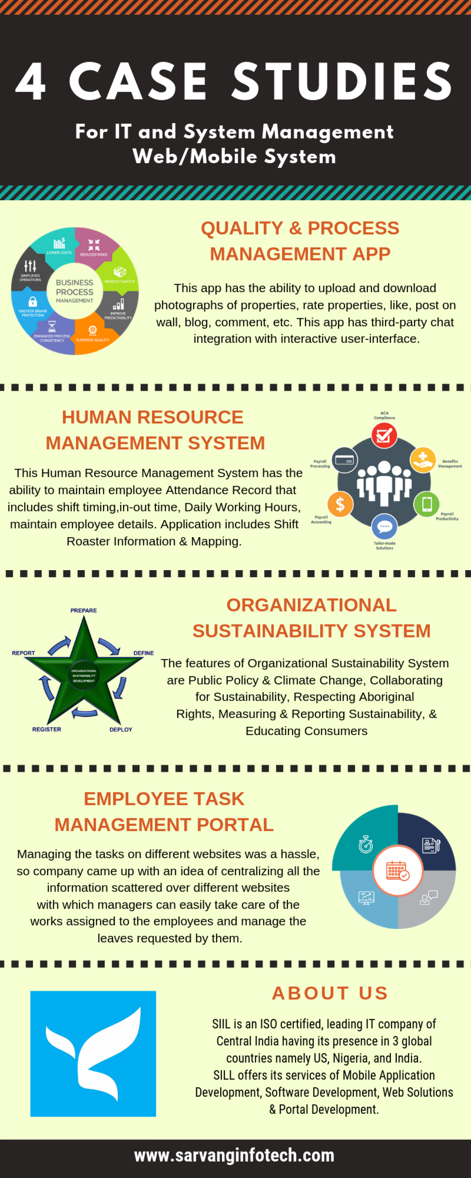 4 Web/Mobile Case Studies on IT & System Management Infographic