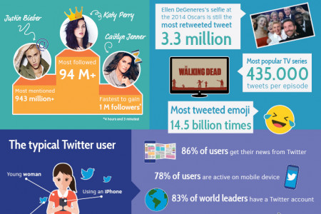 40 Amazing Twitter Stats to Inspire Your 2017 Social Strategy Infographic