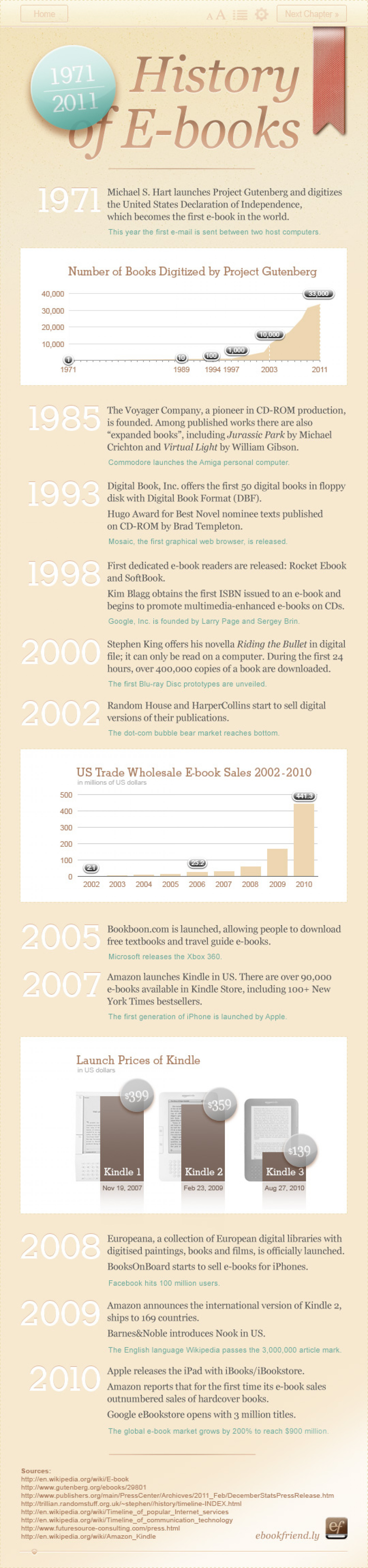 40 Years of E-books  Infographic