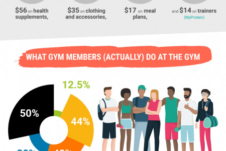 41 Gym Member Statistics That Will Surprise You Infographic