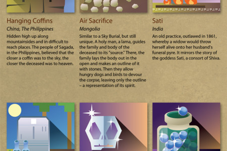 42 Funeral and Burial Rituals from Around the World Infographic