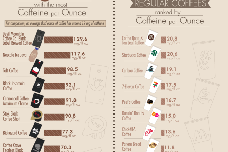 45 Beverages Ranked by Caffeine Per Ounce Infographic