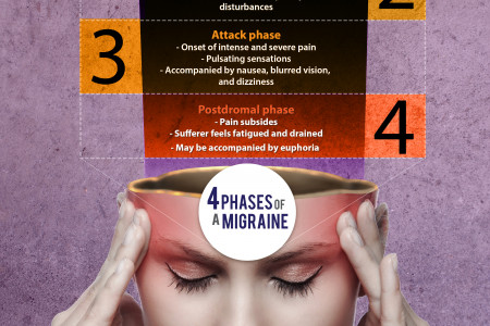 4 Phases of a Migraine Infographic