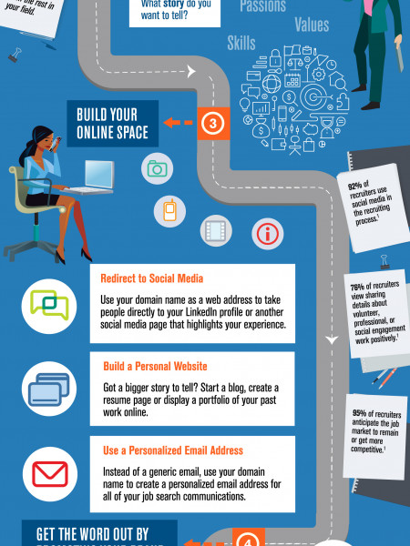 4 Steps to Build Your Personal Brand Online Infographic