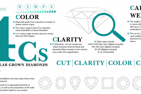 4Cs of Lab Grown Diamond Infographic