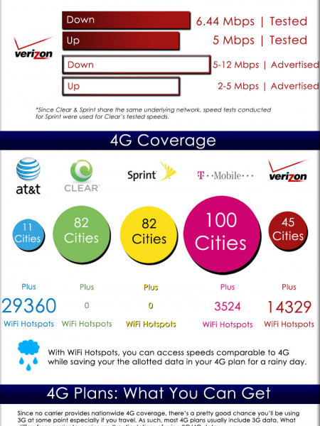 4G Comparison | 2011 Review Infographic