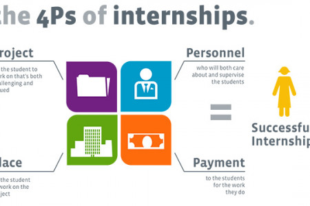 4Ps of Internships Infographic