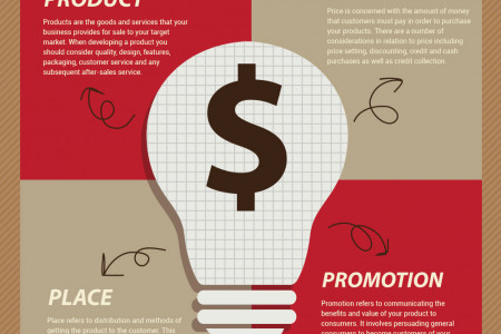4P's of Marketing Mix Infographic