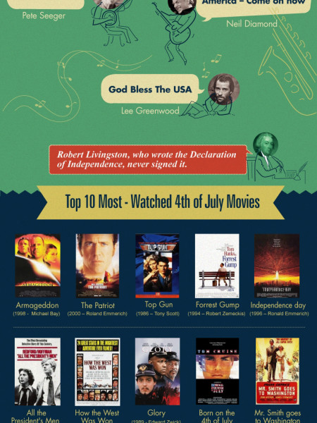 4th of July - The Day of Glory Infographic