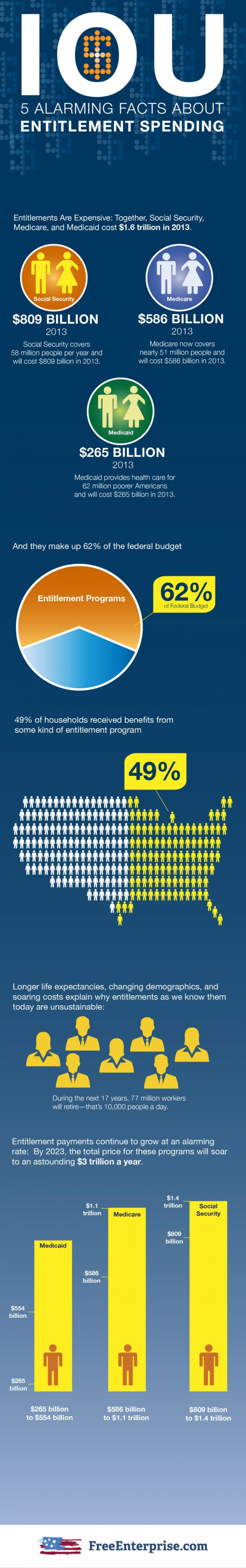 5 Alarming Facts About Entitlement Spending Infographic