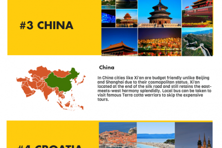 5 Best Budget Destinations to take Infographic