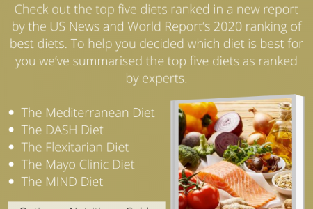 5 Best Diets Plan for 2020 to Lose Weight This Year Infographic