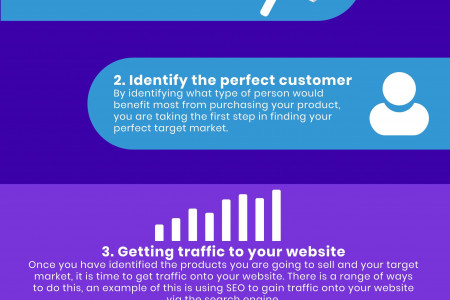 5 Challenges When It Comes To Selling Online Infographic