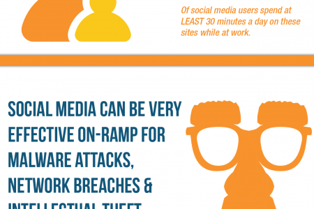 5 Common Risks of Social Media Use and Corporate Compliance Infographic