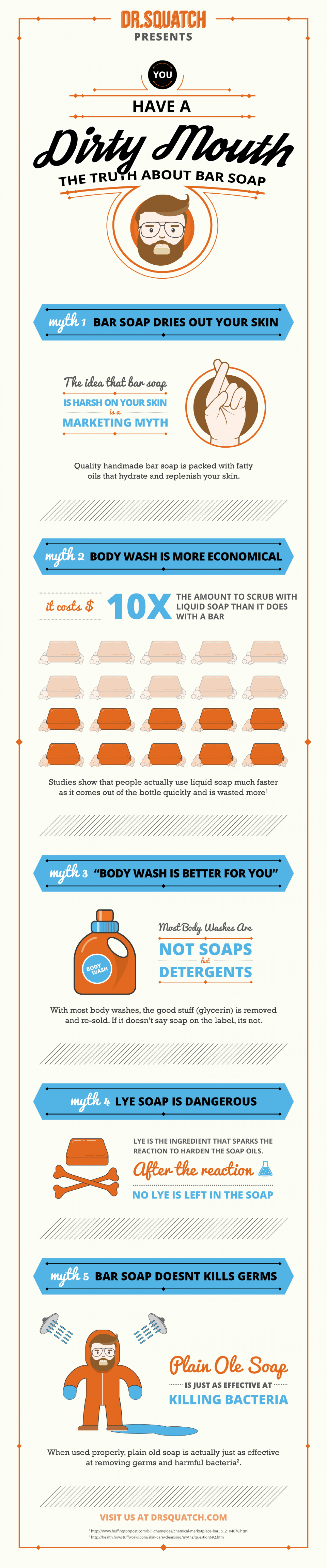 5 Common Soap Myths Infographic