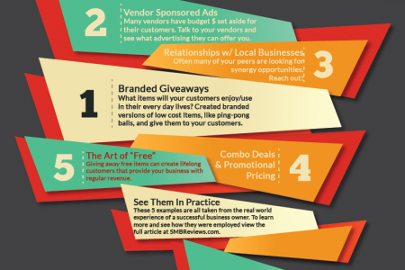 5 Cost Effective Promotional Ideas Infographic