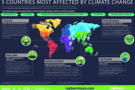 5 countries most affected by climate change Infographic
