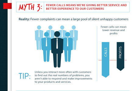 5 Customer Service Myths Infographic