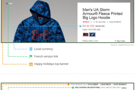 5 Cyber Week Product Pages You Need to Study Infographic