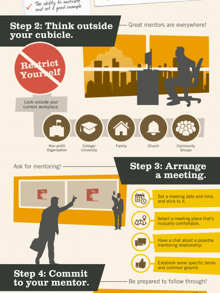 5 Easy Steps For Finding The Right Business Mentor Infographic