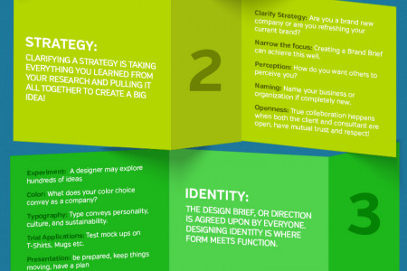 5 Essential Steps for Building a Brand Infographic