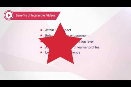 5 Examples of Interactive Video Solutions for Corporate Training Infographic