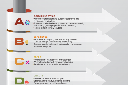 5 Factors To Consider When Choosing The Elearning Technology Partner For Your School Infographic